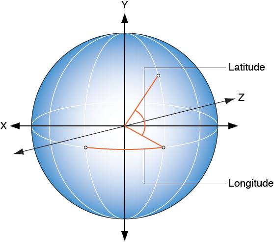 """Abbildung, die zeigt, wie Länge und Breite des Wirbeleffekts dem entsprechenden Steuerelement in der Schwebepalette des Verhaltens """"Wirbeln"""" entsprechen"""