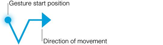 Diagramm mit grundlegender Gesten-Anatomie, einschließlich der Symbole für Startposition, Bewegungsrichtung und Endposition.