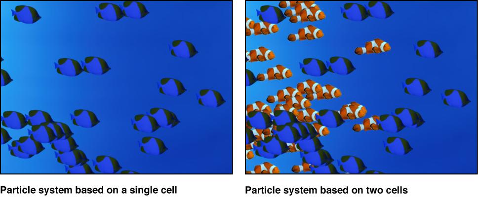 Canvas mit einem Partikelsystem auf Basis einer einzelnen Zelle und auf Basis von zwei Zellen.