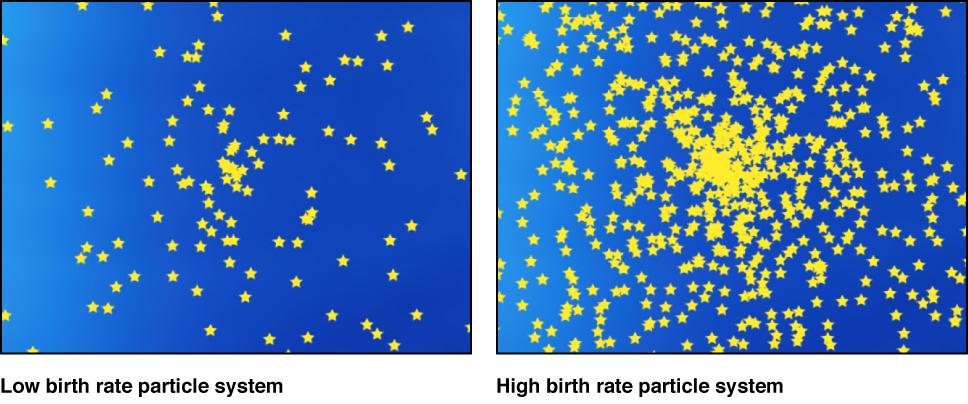 Partikelsystem mit niedriger und hoher Entstehungsrate.