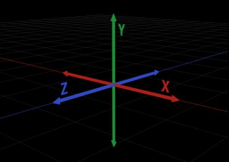 Zweidimensionale Darstellung der dreidimensionalen X-, Y- und Z-Achsen.