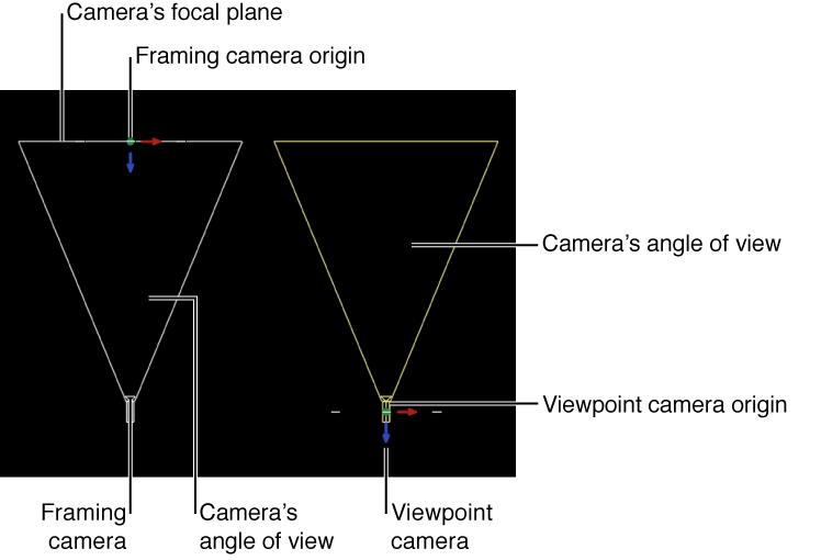 """Canvas mit den unterschiedlichen Darstellungen für die Optionen """"Gerüst"""" und """"Standort""""."""