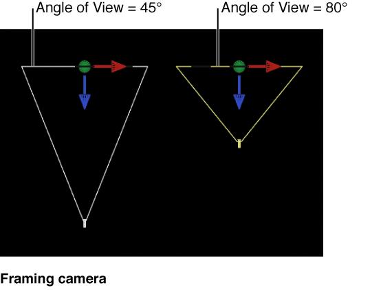 """Canvas mit einer """"Gerüst""""-Kamera, für die der Blickwinkel geändert wird."""