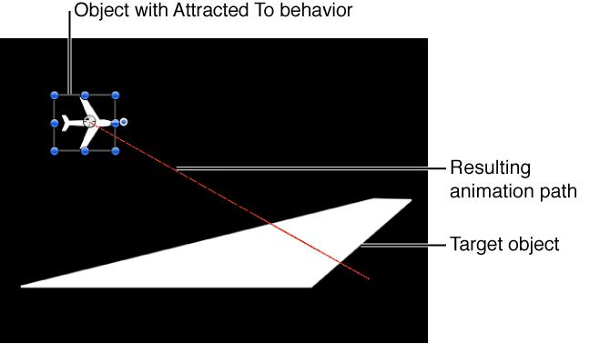 """Canvas mit dem Animationspfad, der vom Verhalten """"Anziehungskraft"""" erzeugt wird."""