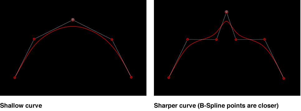Canvas mit einer flachen und einer spitzen B-Spline-Kurve.