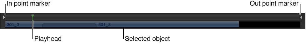 Mini-Timeline mit In-Punkt, Out-Punkt, Abspielposition und ausgewähltem Clip.