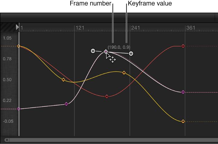 Keyframe-Editor mit einem Keyframe, der geändert wird.