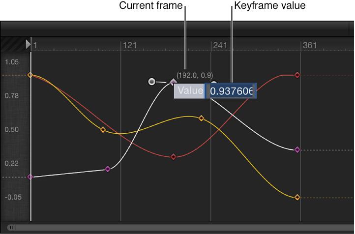 Keyframe-Editor mit einem Wertefeld.