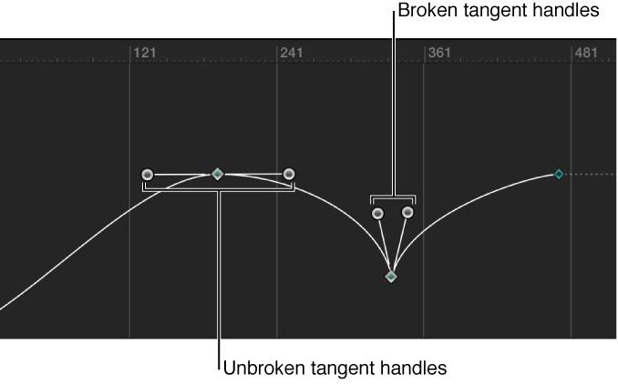Kurve mit unterbrochenen und nicht unterbrochenen Tangentenhebeln für Keyframe-Punkte.