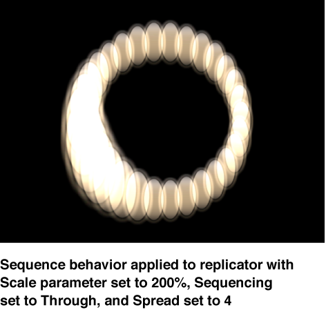 Canvas showing replicator with a Sequence Replicator behavior in which Scale is set to 200%, Sequencing is set to Through, and Spread is set to 4