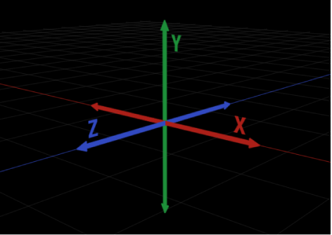 Diagram showing two-dimensional representation of three-dimensional X, Y and Z axes