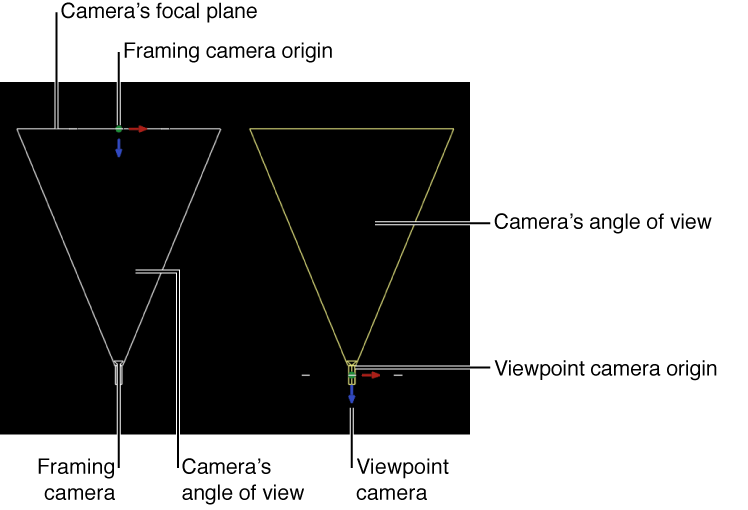 Canvas showing difference between Framing camera and Viewpoint camera