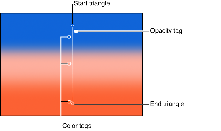Onscreen controls for gradients showing start triangle, color tag, opacity tag, and end triange