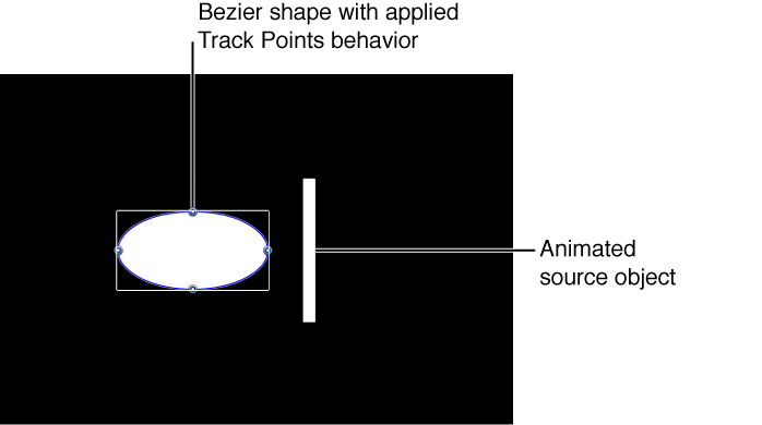 Canvas showing source object, Bezier shape with Track Points behavior, and HUD showing referenced source object