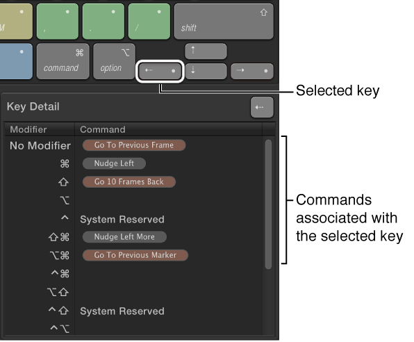 Command Editor showing selected key and Key Detail area containing all available shortcuts for that key