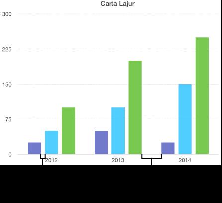 Graf menunjukkan jurang antara lajur berbanding jurang antara set
