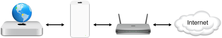 Airport and ISP router bridge to the Internet