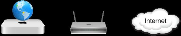 Router ISP connesso a Internet in modalità bridge.
