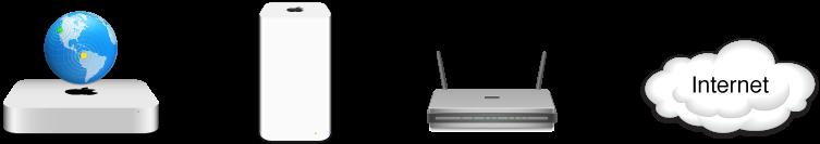 Base AirPort e router ISP connessi a Internet in modalità bridge.
