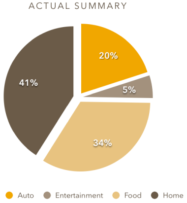 Pie chart with wedges separated