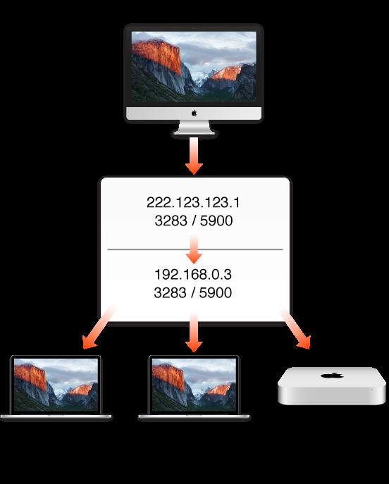 NAT ルーターの例の図