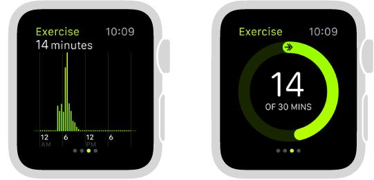 مدى التقدم في التمرين معروض على شكل حلقة أو رسم بياني في لمحة Activity.