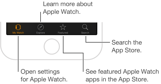 Bottom of the Apple Watch app screen on iPhone, showing three tabs: the left tab is My Watch where you go for Apple Watch settings, the middle tab lets you explore Apple Watch videos, and the right tab takes you to the App Store, where you can download apps for Apple Watch.