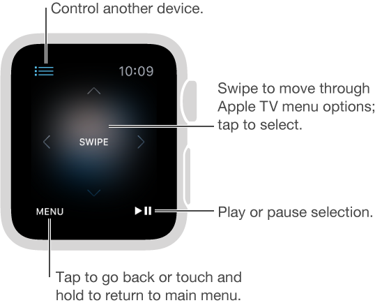The Apple Watch display becomes a remote control when connected to an Apple TV. Swipe anywhere on the screen to change the Apple TV selection. The Menu button is in the lower left and the Play/Pause button is in the lower right. When you're finished, tap the Back button in the upper left.