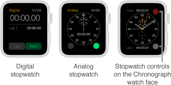 Three ways to use a stopwatch: use a digital stopwatch in the app, use an analog stopwatch in the app, add stopwatch controls to your Chronograph watch face.
