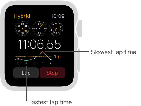 Stopwatch screen taking lap times shown in a graph. Low point is the fastest lap time and high point is the slowest lap time.