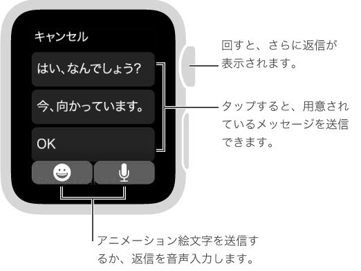 「メッセージ」画面。一番上に「キャンセル」ボタンがあり、プリセットの返信が 3 つ表示されています(「What's up?」、「I'm on my way.」、および「OK」)。 一番下には、2 つのボタン(絵文字とマイク)があります。