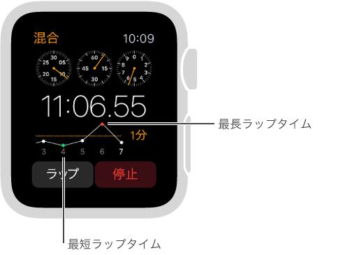 「ストップウォッチ」画面。記録しているラップタイムがグラフに表示されています。 下の点が最短ラップタイムで、上の点が最長ラップタイムです。