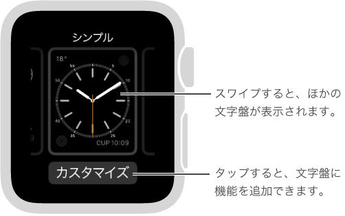 文字盤を強く押したときに表示される画面。 左または右にスワイプすると、ほかの文字盤のオプションを表示できます。 文字盤の「カスタマイズ」をタップすると、必要な機能を追加できます。