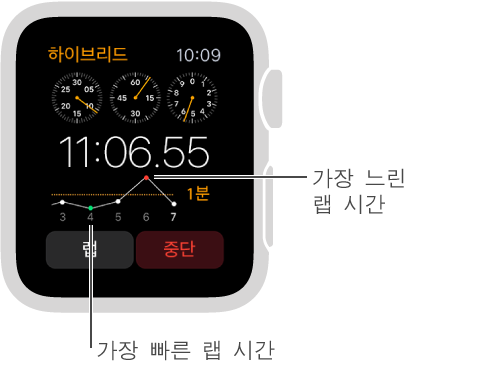 랩 시간이 그래프로 표시된 스톱워치 화면입니다. 낮은 포인트는 가장 빠른 랩 시간이고 높은 포인트는 가장 느린 랩 시간입니다.