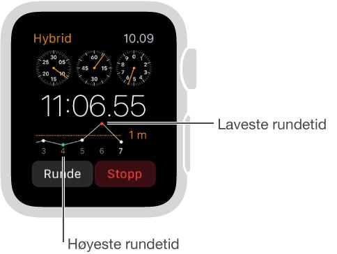 Stoppeklokke-skjerm som tar rundetider som vises i en graf. Det laveste punktet er den beste rundetiden, og det høyeste punktet er den dårligste rundetiden.