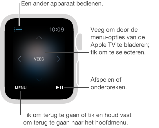 Het AppleWatch-scherm wordt een afstandsbediening wanneer de AppleWatch verbonden is met een AppleTV. Veeg ergens op het scherm om de AppleTV-selectie te wijzigen. Linksonder bevindt zich de knop 'Menu' en rechtsonder bevindt zich de knop voor afspelen en onderbreken. Wanneer u klaar bent, tikt u op de terugknop linksbovenin.