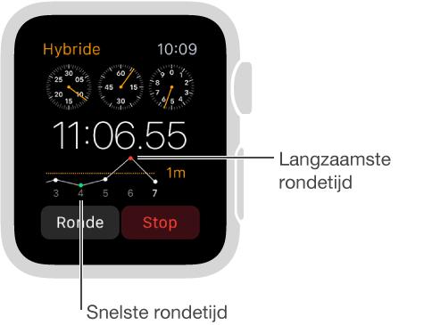 Een stopwatchscherm waarop rondetijden worden vastgelegd die in grafiekvorm worden weergegeven. Het lage punt is de snelste rondetijd en het hoge punt is de langzaamste rondetijd.