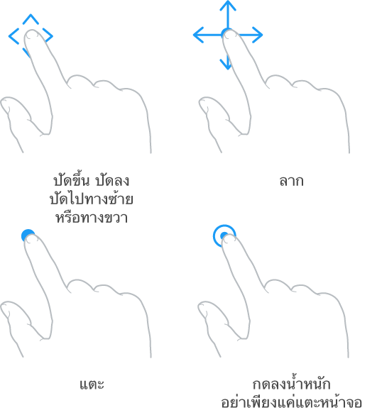 ภาพแสดงท่าทางสี่แบบ ท่าทางแรกที่ด้านซ้ายบนคือนิ้วมือที่เคลื่อนขึ้น ลง และเคลื่อนไปทางด้านข้าง พร้อมคำบรรยาย ปัดขึ้น ปัดลง ปัดไปทางซ้าย หรือทางขวา ท่าทางที่สองที่ด้านขวาบนแสดงนิ้่วมือที่กดค้างแล้วเลื่อนไปในทุกทิศทาง พร้อมคำบรรยายว่าลาก ภาพด้านซ้ายล่างแสดงนิ้วมือที่สัมผัสพร้อมคำบรรยายว่าแตะ ภาพด้านขวาล่างแสดงการกดเน้นพร้อมคำบรรยายว่าอย่าเพียงแค่แตะ แต่ให้กดลงน้ำหนักที่หน้าจอ