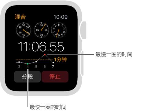 秒表屏幕,以图形方式显示所记录的分圈时间。 低点为最快分圈时间,高点为最慢分圈时间。