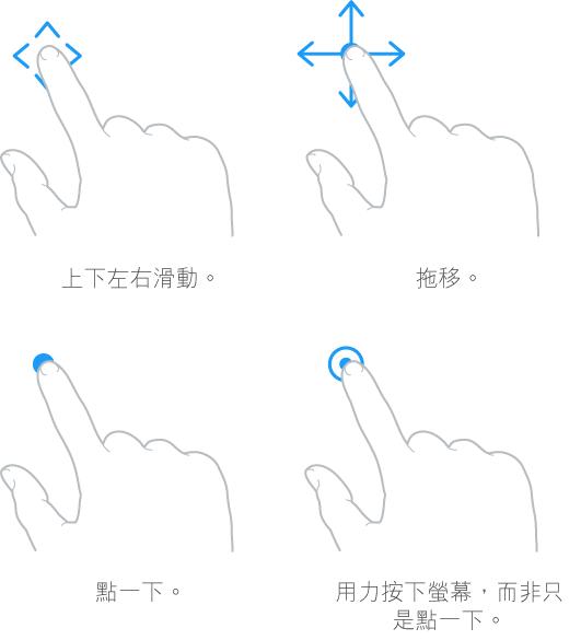 圖解四種手勢。 左上方第一個圖為手指提起、放下以及向兩側滑動,帶有說明文字: 上下左右滑動。 右上角的第二個圖顯示手指按住並朝各個方向移動,帶有說明文字「拖移」。 左下角的圖顯示手指觸碰,說明文字為「點一下」。 右下角的圖顯示強力觸碰,說明文字為「用力」按下螢幕,而非只是點一下。