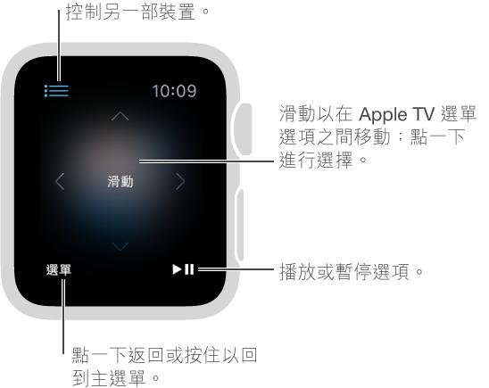 Apple Watch 螢幕會在連接到 Apple TV 時變成遙控器。 在螢幕上向任何一處滑動以更改 Apple TV 選擇。 「選單」按鈕位於左下角;「播放/暫停」按鈕則位於右下角。 當你完成時,點一下左上角的「返回」按鈕。