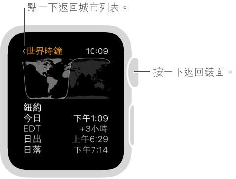 「世界時鐘」App 更多資訊畫面,顯示紐約的現在時間,與身處城市的時差,以及日出/日落時間。 點一下螢幕或按下 Digital Crown 以返回城市列表。