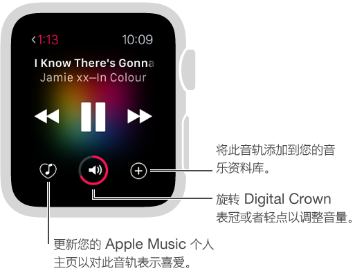 如果订阅了 Apple Music,在回放控制的底部会出现三个按钮。 左边的按钮用于对当前的音轨表示喜爱。 中间的按钮用于控制音量,右边的按钮用于将此音轨添加到您的资料库。