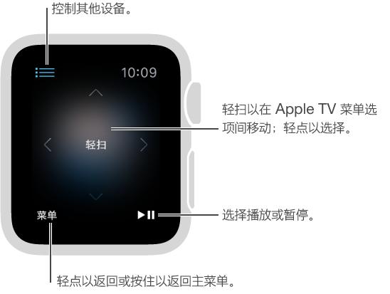 """与 Apple TV 连接后,可将 Apple Watch 屏幕用作遥控器。 轻扫屏幕上的任意位置来更改 Apple TV 所选内容。 """"菜单""""按钮位于左下方,播放/暂停按钮位于右下方。 完成后,轻点左上方的返回按钮。"""