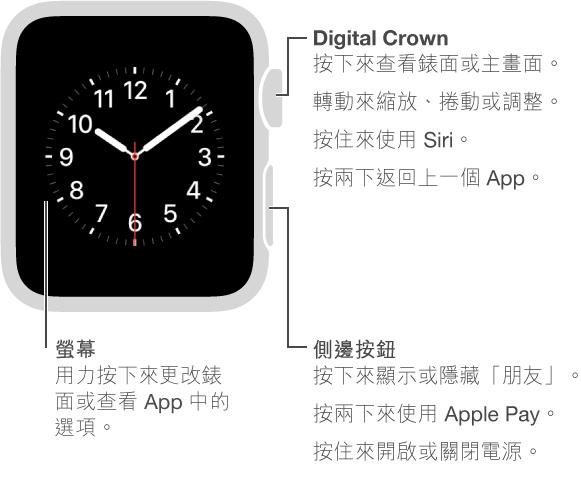 Apple Watch 的正面,在 Digital Crown/主畫面按鈕帶有說明文字: 按下來檢視錶面或主畫面。 按兩下返回上一個 App。 按住來使用 Siri。 轉動來縮放、捲動或調整。 第二處說明文字位於側邊按鈕: 按下來顯示或隱藏「朋友」。 按兩下來使用 Apple Pay。 按住來開啟或關閉電源。 第三處說明文字指向螢幕: 按下來更改錶面。 在 App 中,按下來查看選項。