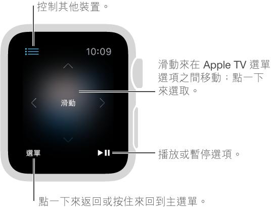 Apple Watch 螢幕會在連接到 Apple TV 時變成遙控器。 在螢幕上向任一處滑動來更改 Apple TV 選擇。 「選單」按鈕位於左下角;「播放/暫停」按鈕則位於右下角。 當您完成時,點一下左上角的「返回」按鈕。