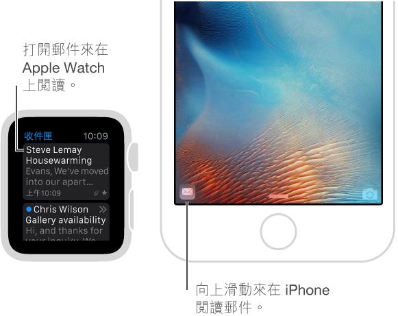 當您想要讀取 iPhone 上的訊息時,請在 Apple Watch 上選取,然後從 iPhone 的鎖定畫面向上滑動左下角的郵件圖像。