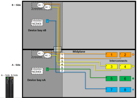 Device bay port mapping graphical view for c7000 Enclosure