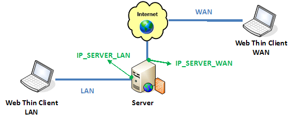 Examples of Client/Server Architecture | Web Studio Help