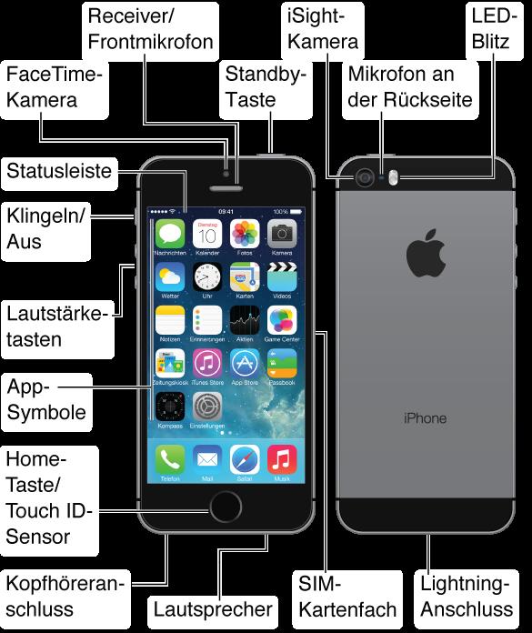 IPhone Im Überblick